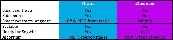 Stratis и Ethereum