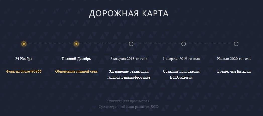 Дорожная карта Bitcoin Diamond