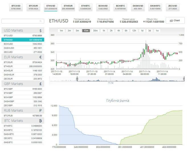 Торговля с CEX