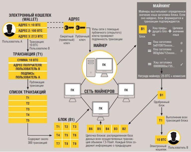 как проверить транзакцию биткоин бинанс