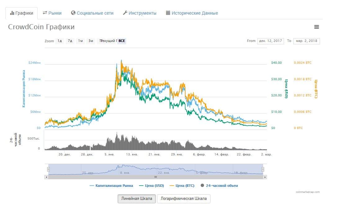 Информация по Crowdcoin
