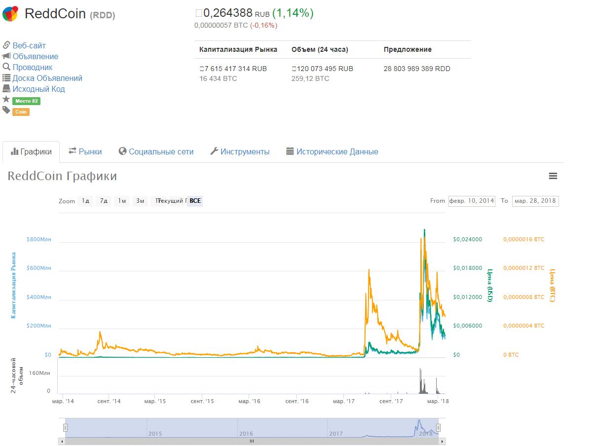 ReddCoin
