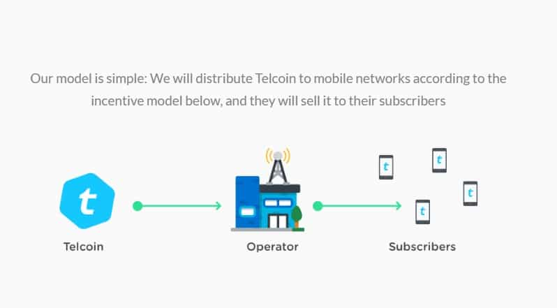 Бизнес-модель Telcoin