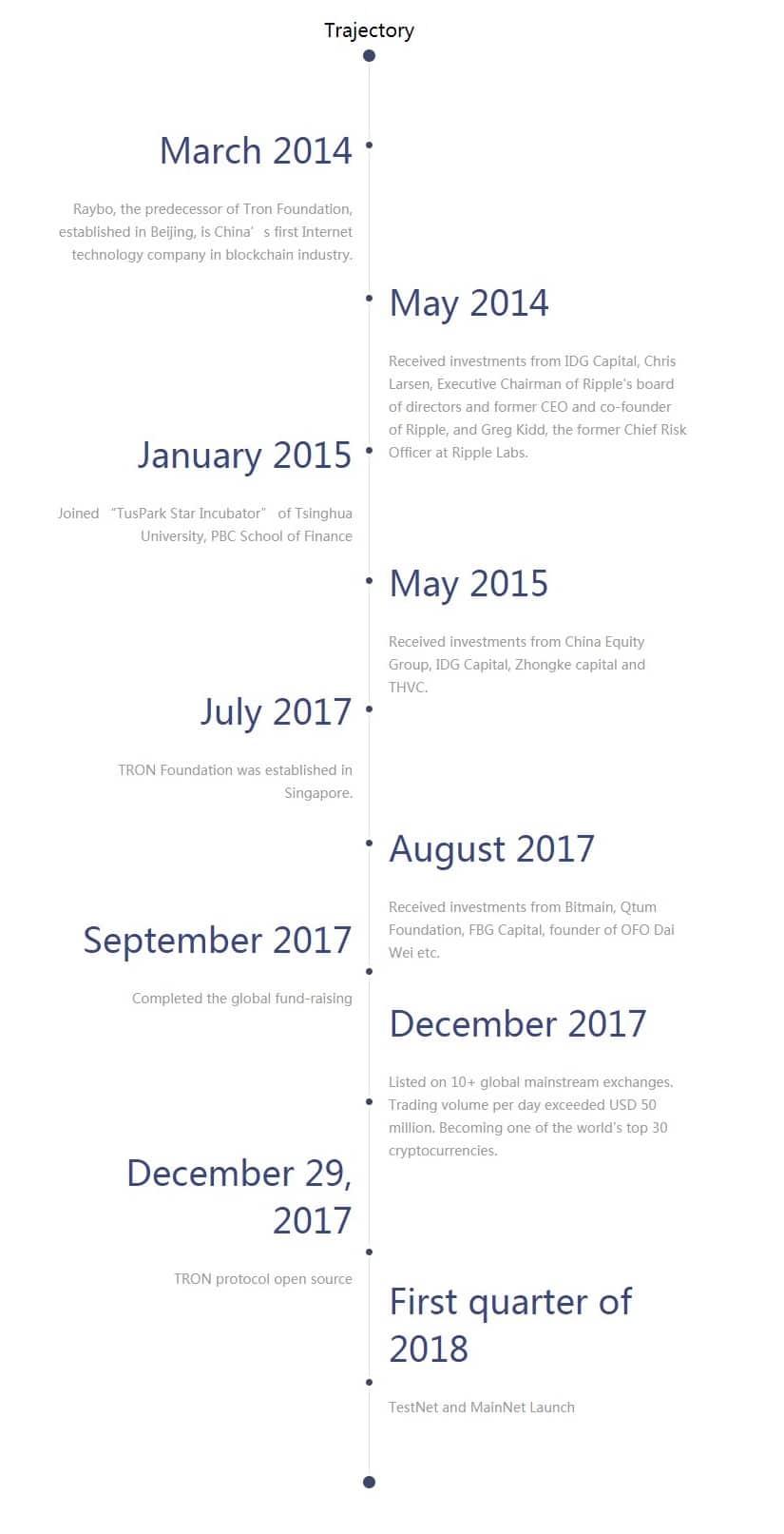 Данные по месяцам