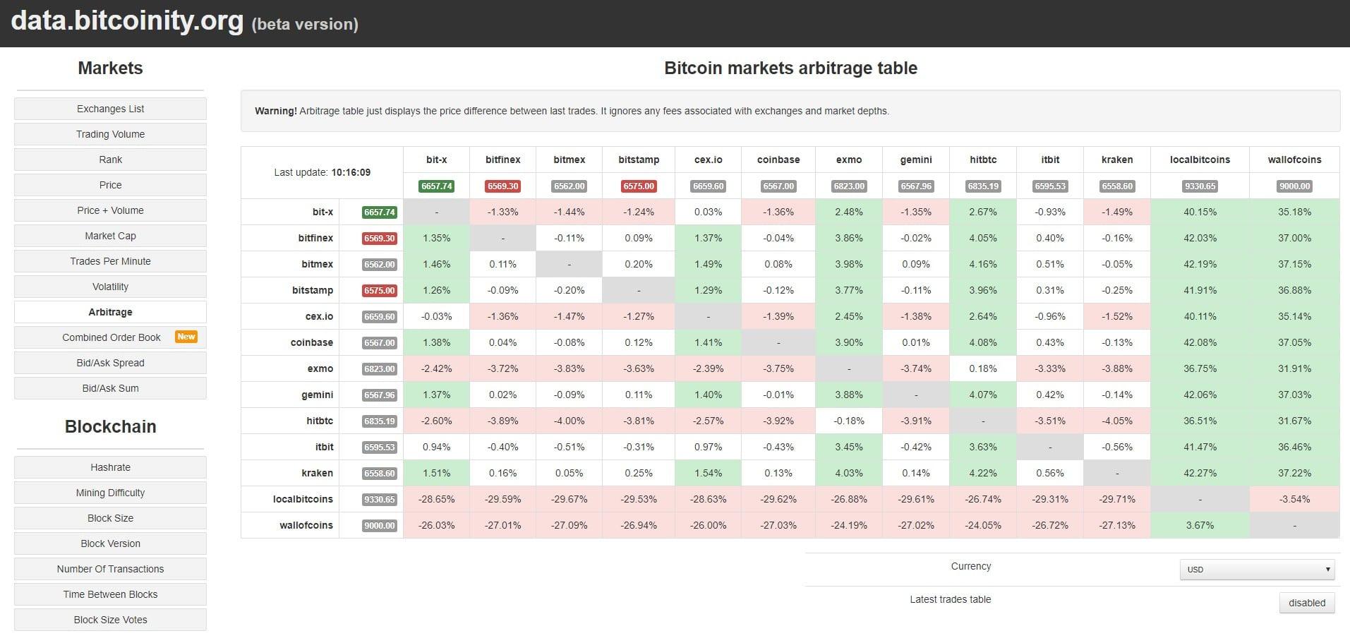 a legjobb kriptó csere az arbitrázshoz a bitcoin törvényes valuta